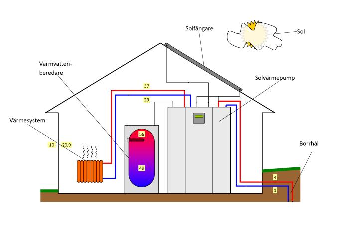 Bild funktion värmepump